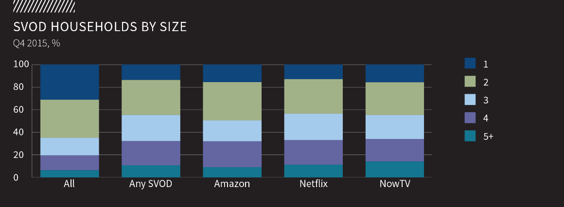 SVOD-Households-Size