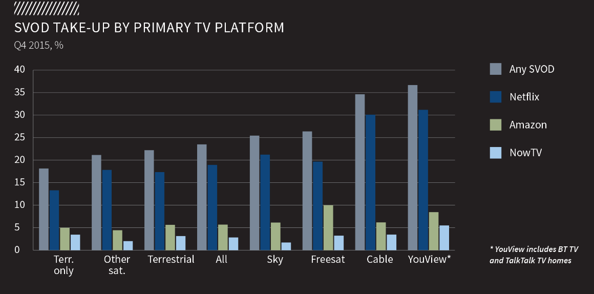 SVOD-take-up-PTV