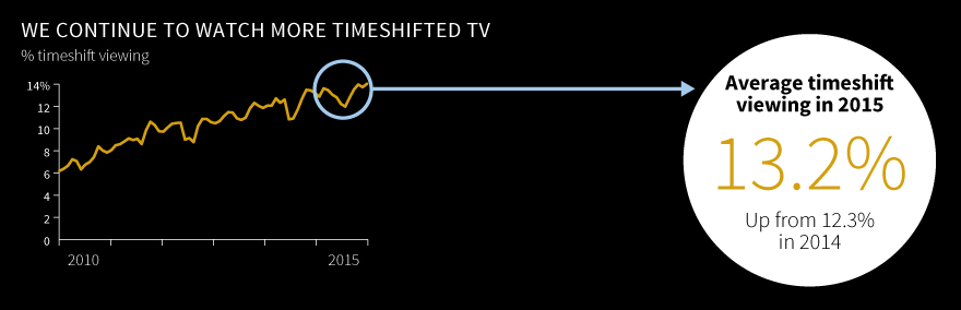BARB-Viewing-Report-2016-timeshift 1