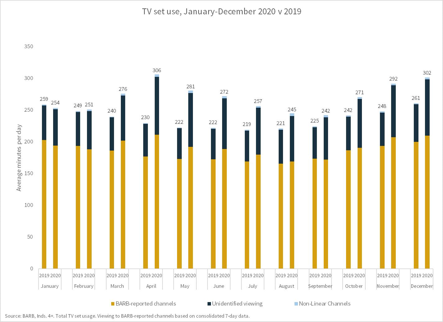 TV set usage